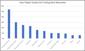 Over Half of Americans Turn to Friends & Family to Find New Restaurants