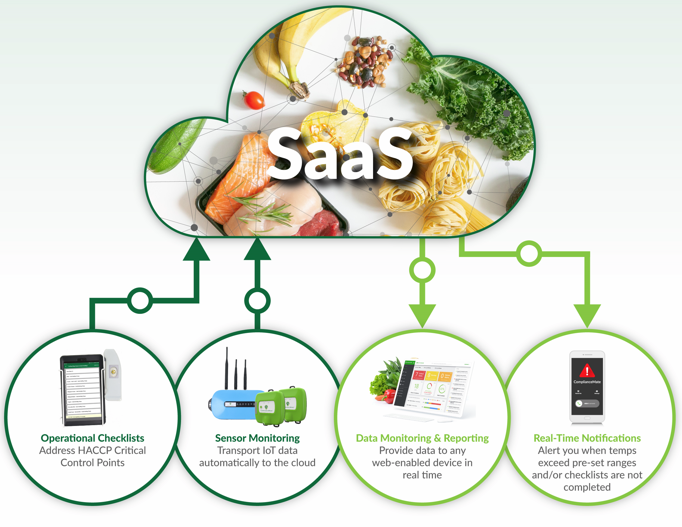 Digital Food Safety Management Boosts Your ROI